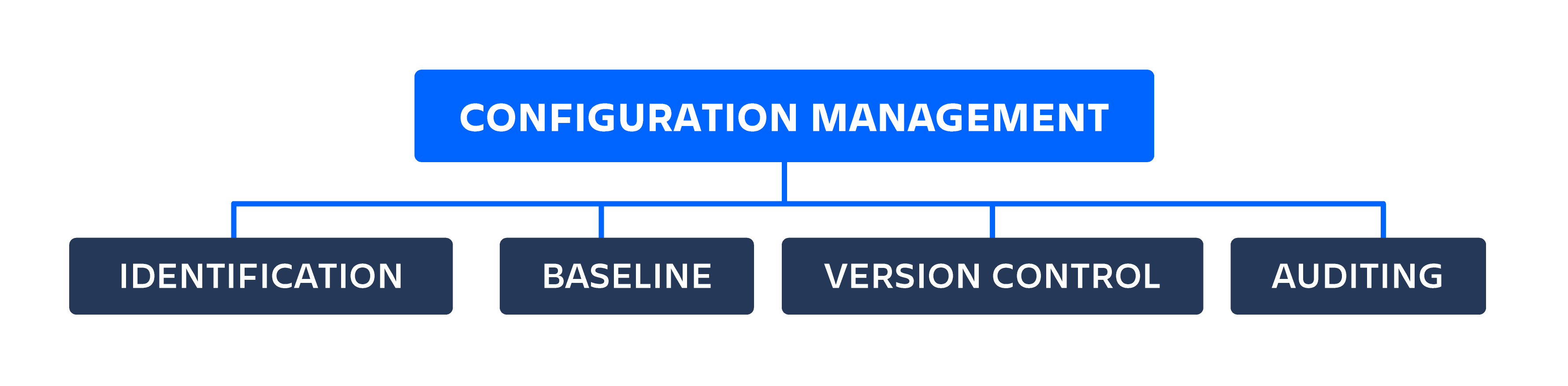 Configuration management diagram