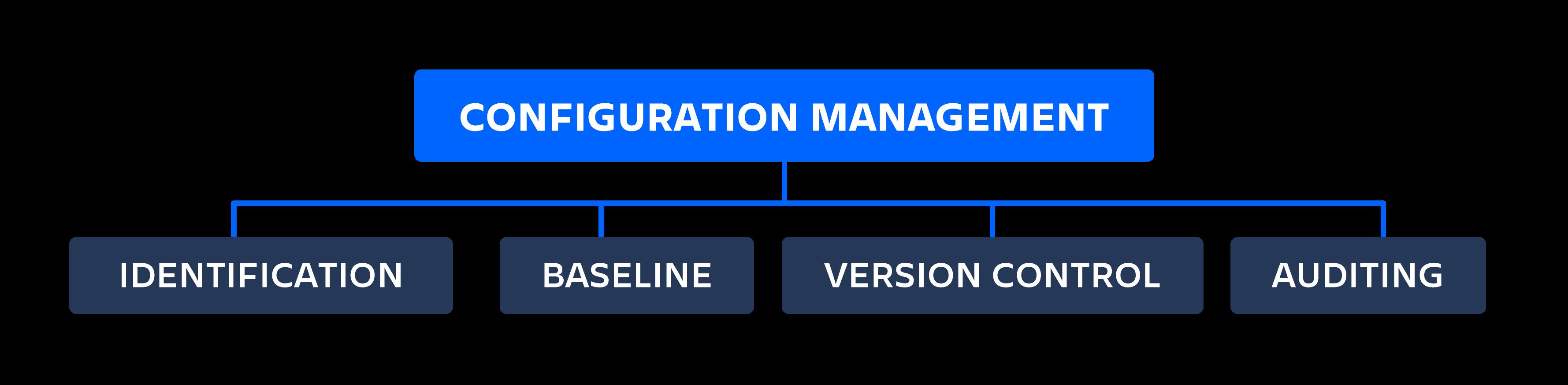 Diagrama de gestión de la configuración