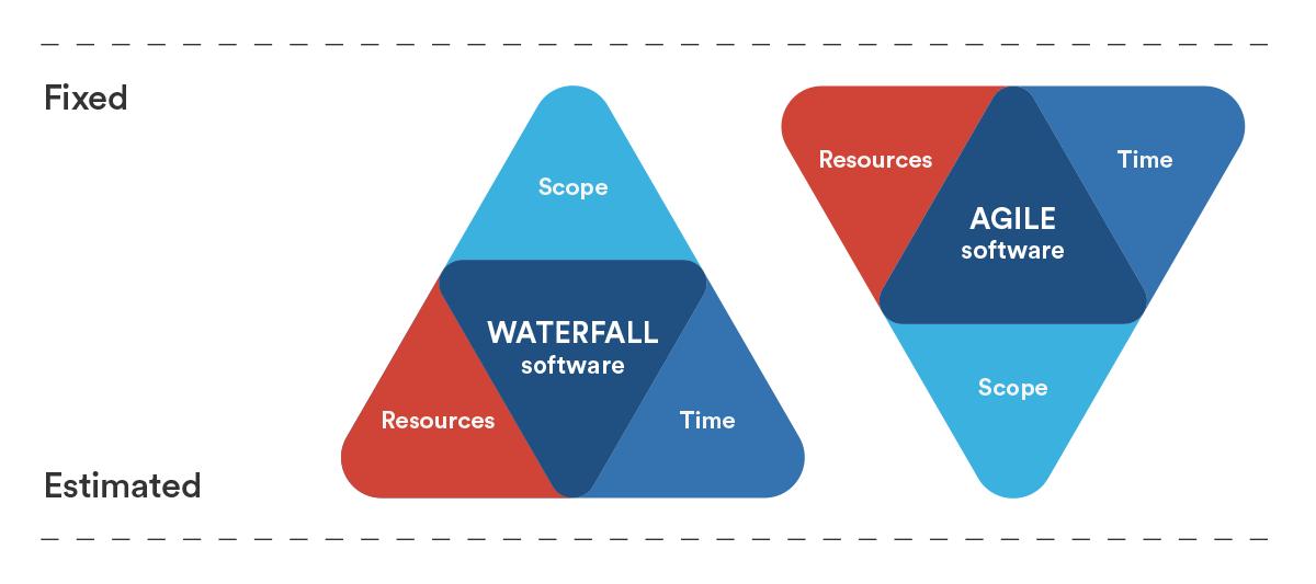 Waterfall vs agile | Atlassian agile coach