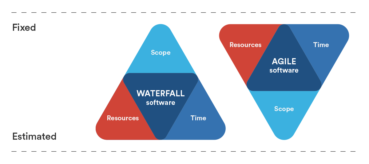 The iron triangle of planning atlassian for Agile vs traditional methodologies