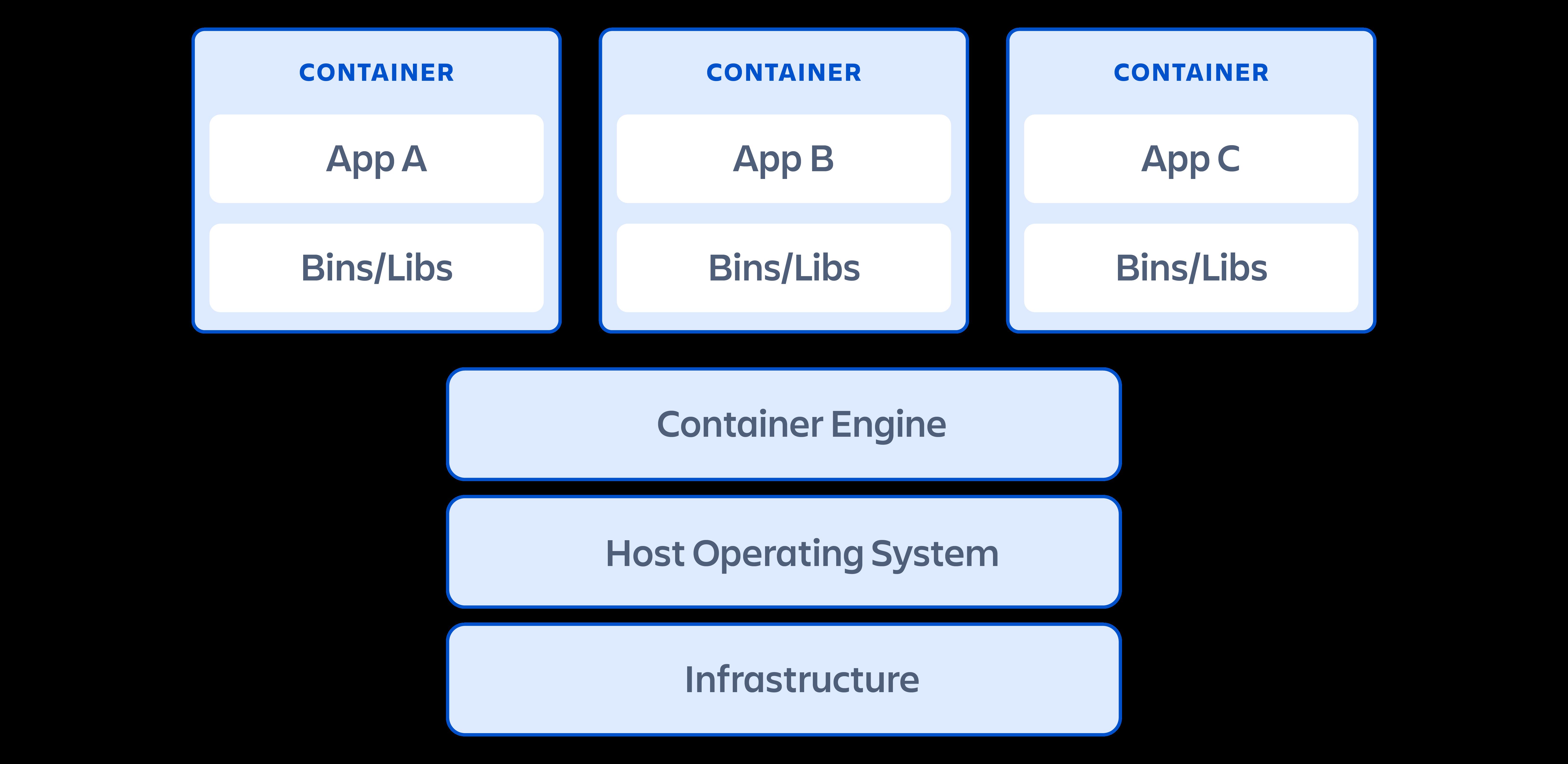 Un diagrama que muestra cómo se estructuran los contenedores