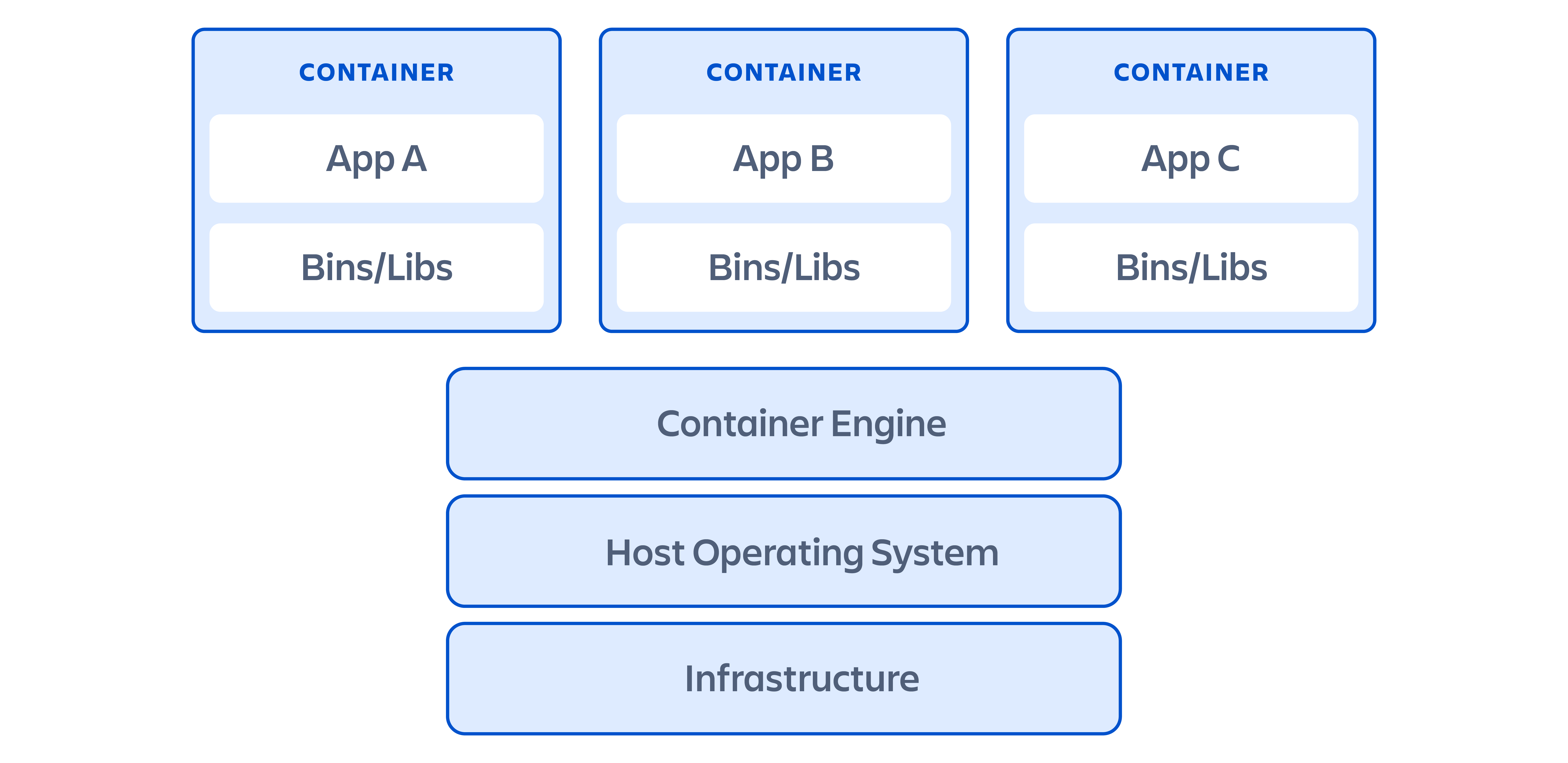 A diagram showing how containers are structured
