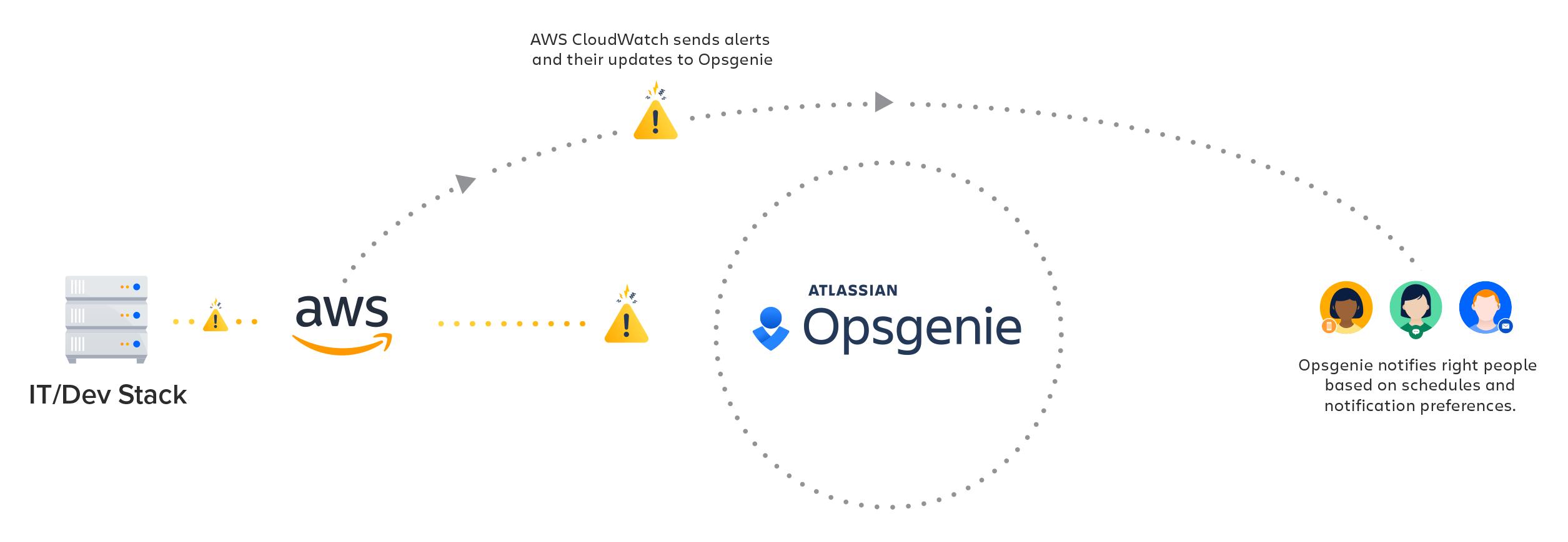 Amazon CloudWatch integration diagram