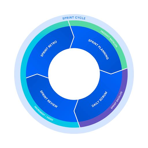 El marco de trabajo de scrum   Orientador ágil de Atlassian