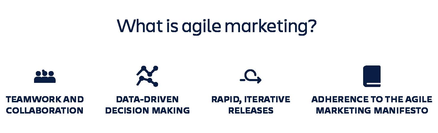 Agile marketing diagram
