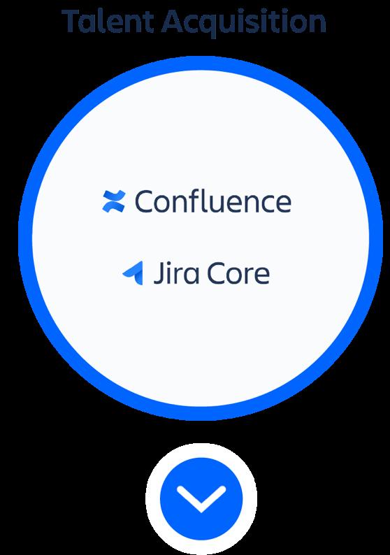 Okrąg z produktami z kategorii Pozyskiwanie talentów — Confluence i Jira Core