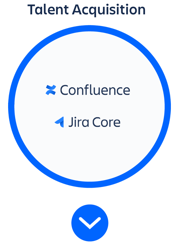 """Kreis """"Bewerbungsprozess"""" mit Confluence und Jira Core"""