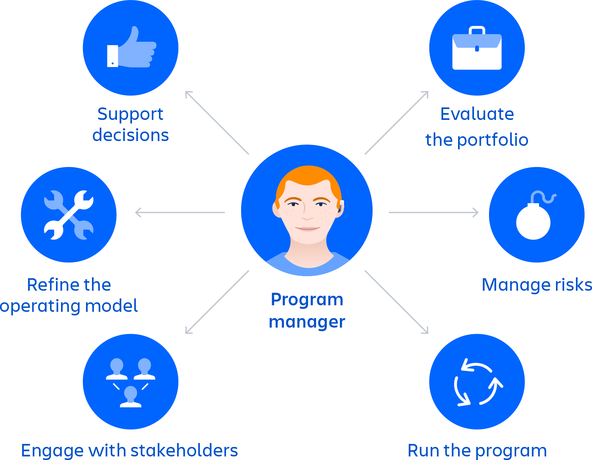 Program Manager meeple in the middle with arrows pointing out to six bubbles with icons that have text below each one: Evaluate the portfolio, Manage risks, Run the program, Engage with stakeholders, Refine the operating model, Support decisions