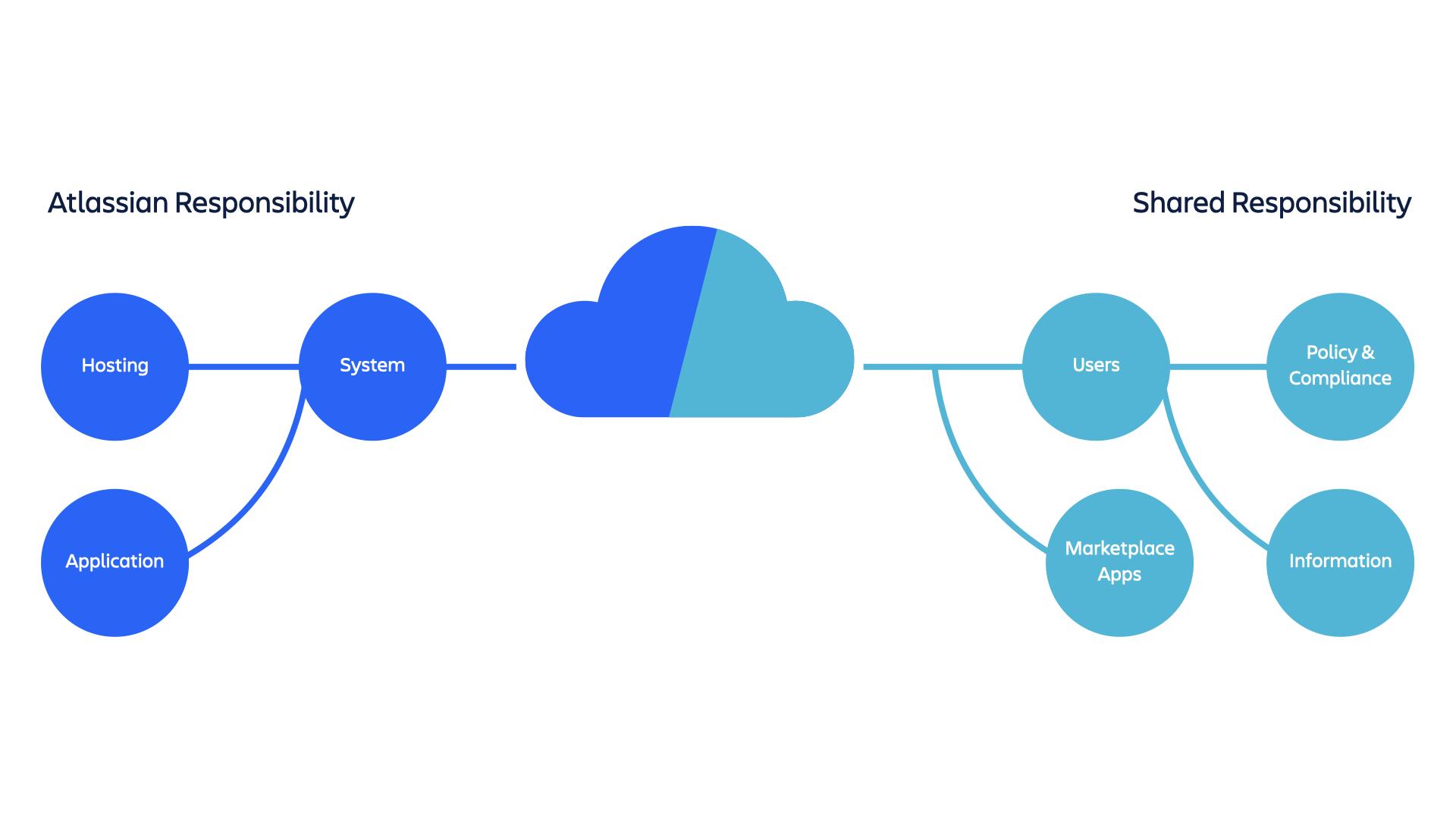 Diagrama da responsabilidade e da responsabilidade compartilhada da Atlassian