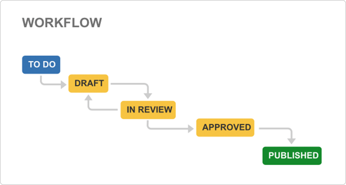 Illustration de workflow