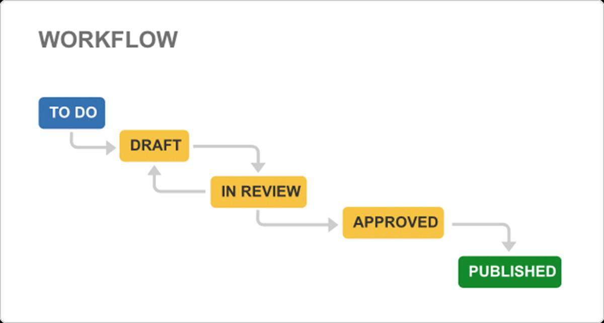 Afbeelding van workflow