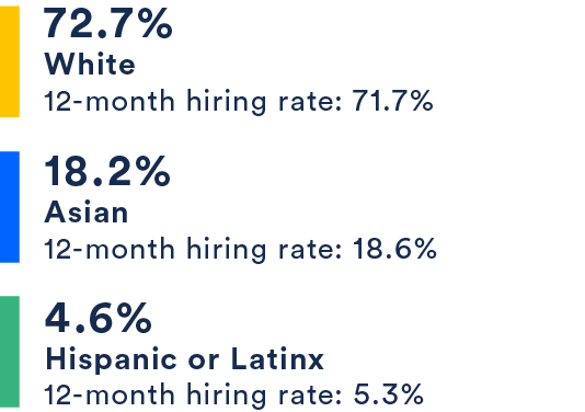 72.7% White, 18.2% Asian, 4.6% Hispanic or Latinx