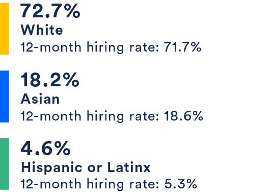 72.7% White, 18.2% Asian, 4.6% Hispanic or Latinx