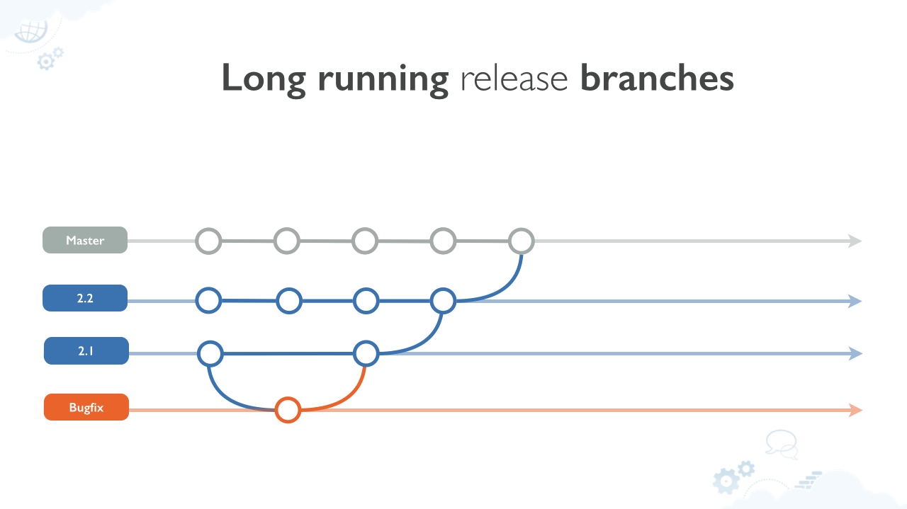 Long running release branches