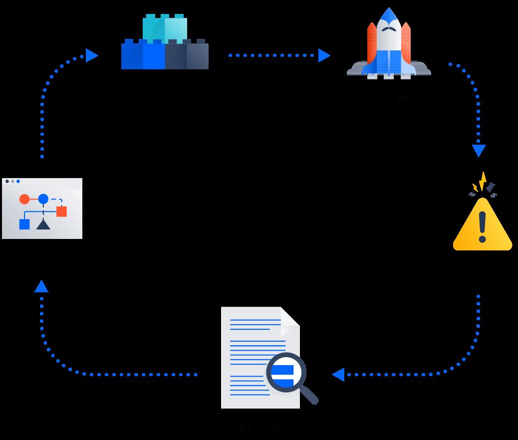 Ilustração do ciclo da análise retrospectiva