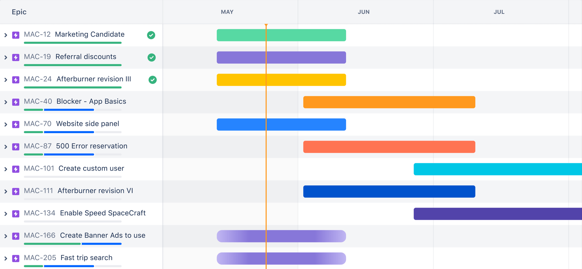 A screenshot of a project-specific Gantt chart | Atlassian Agile Coach