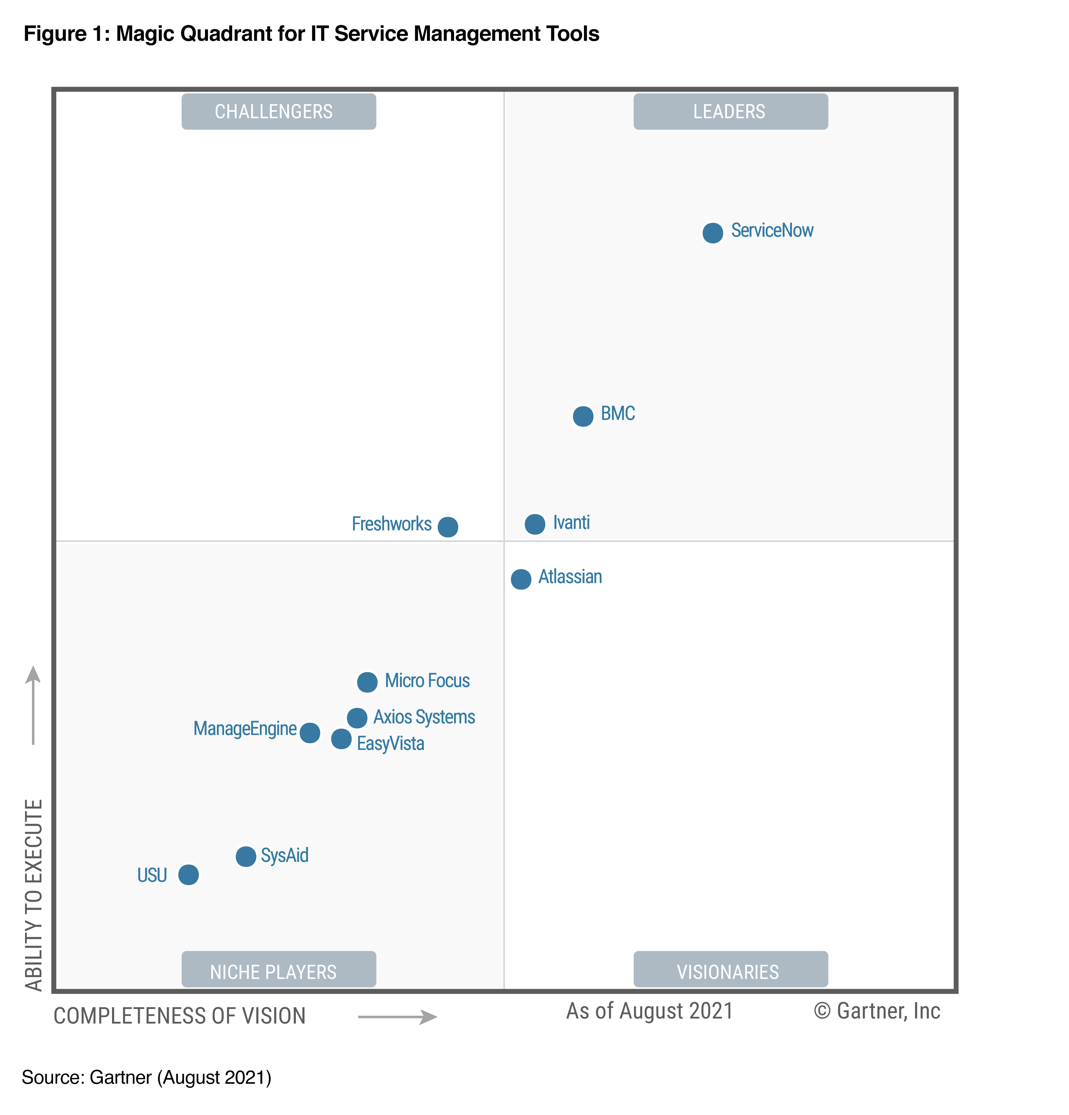 Magic Quadrant for IT Service Management Planning Tools