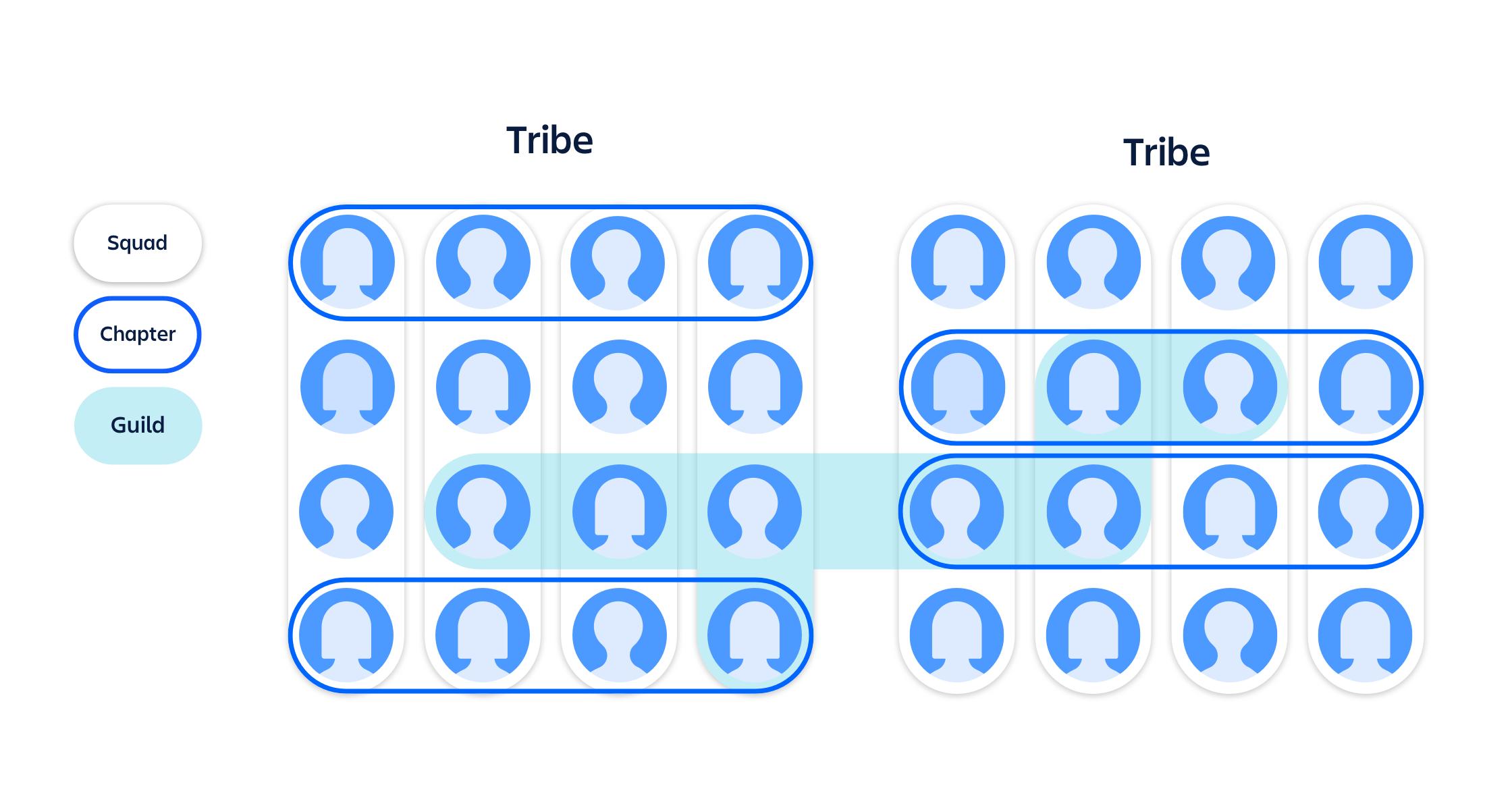Spotify モデルのイメージ