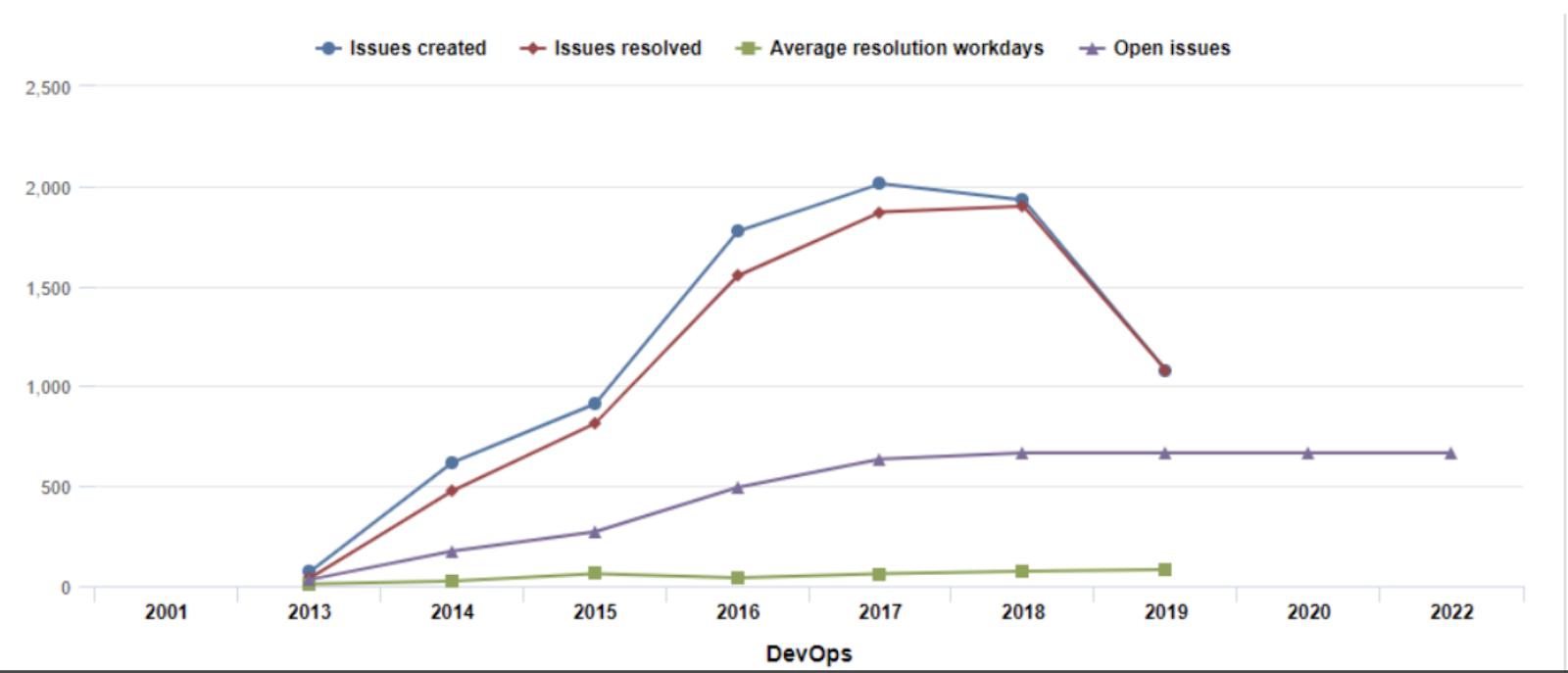 Devops graph