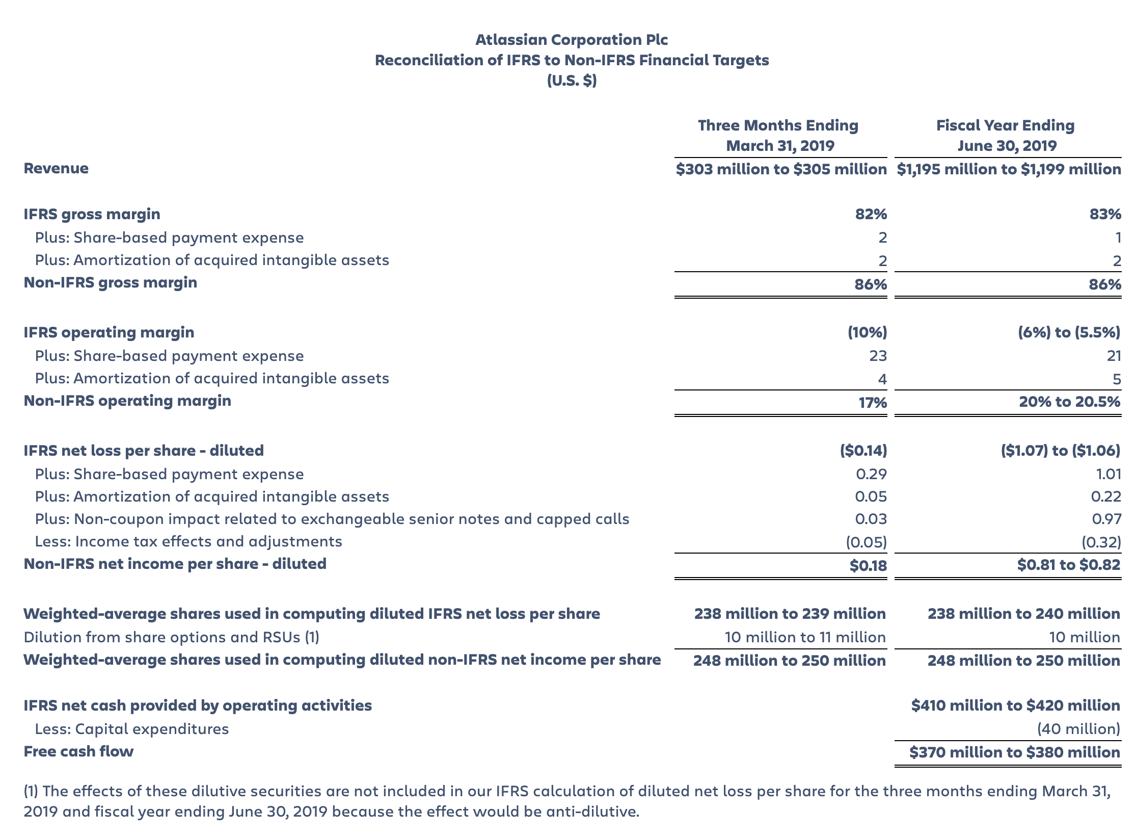 Atlassian Reconciliation of IFRS to Non-IFRS Targets, Second Quarter Fiscal Year 2019