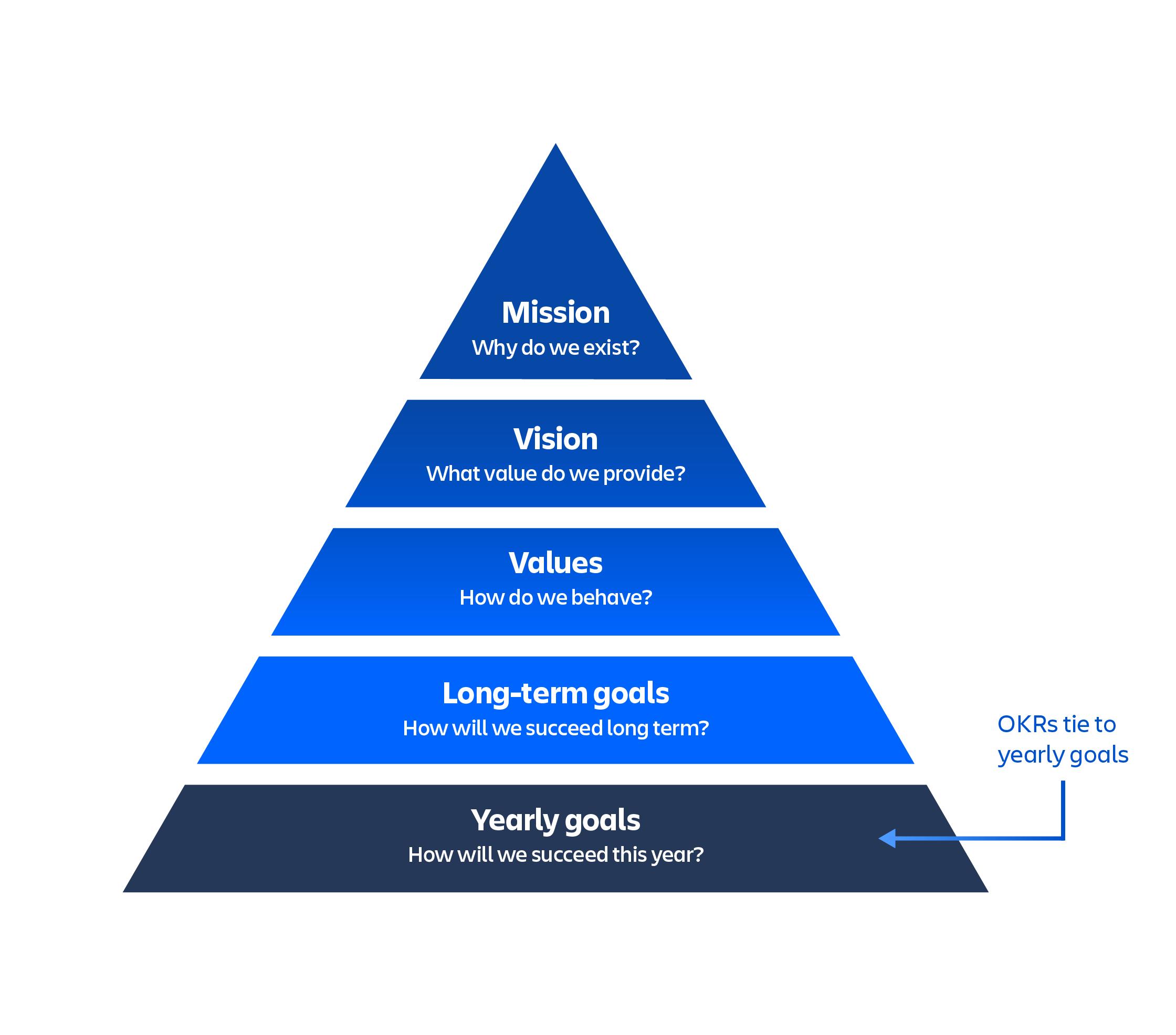 A pirâmide de OKRs com os objetivos anuais em sua base