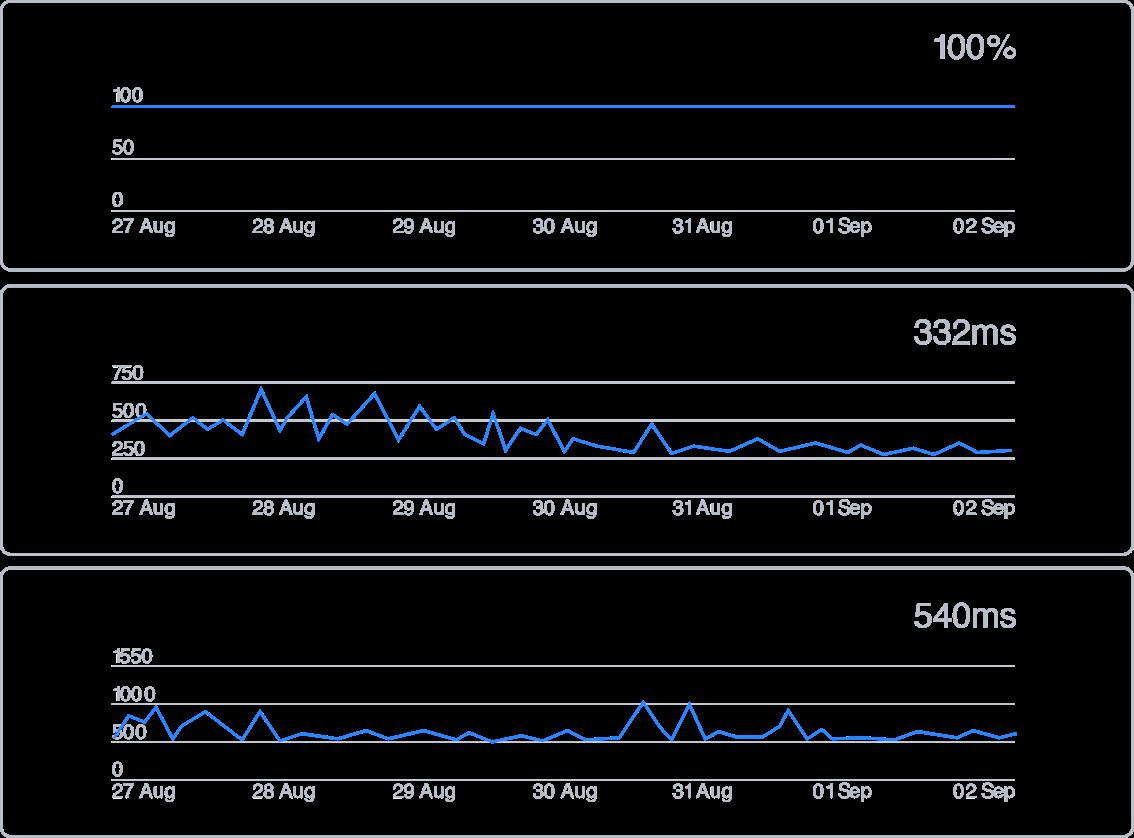 Statuspage — wskaźniki systemu
