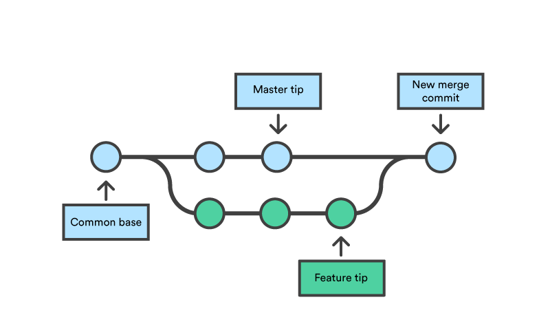 git develop branch