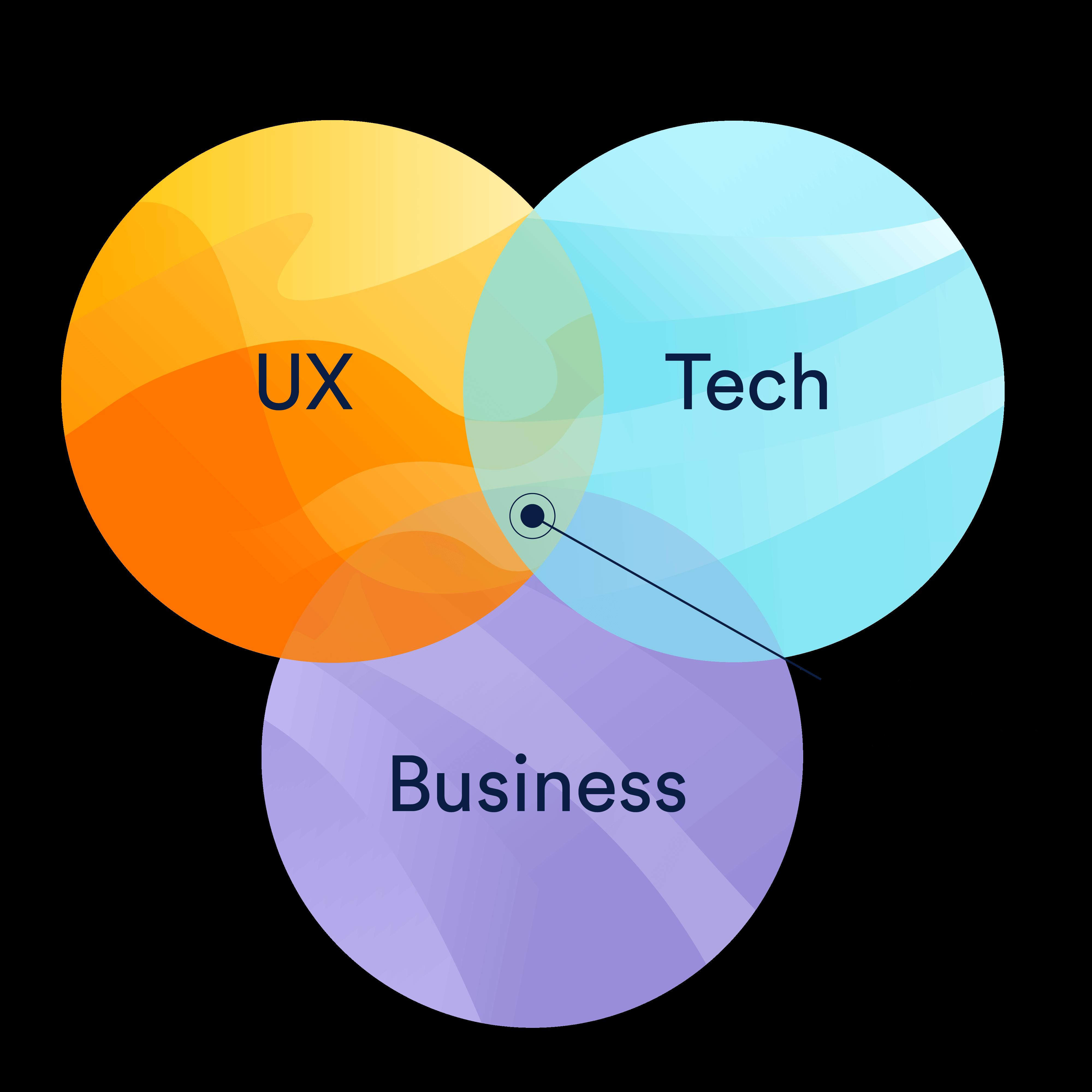 Un diagrama de Venn de las responsabilidades del gestor de productos y la superposición de la experiencia de usuario, la tecnología y la empresa | Orientador ágil de Atlassian