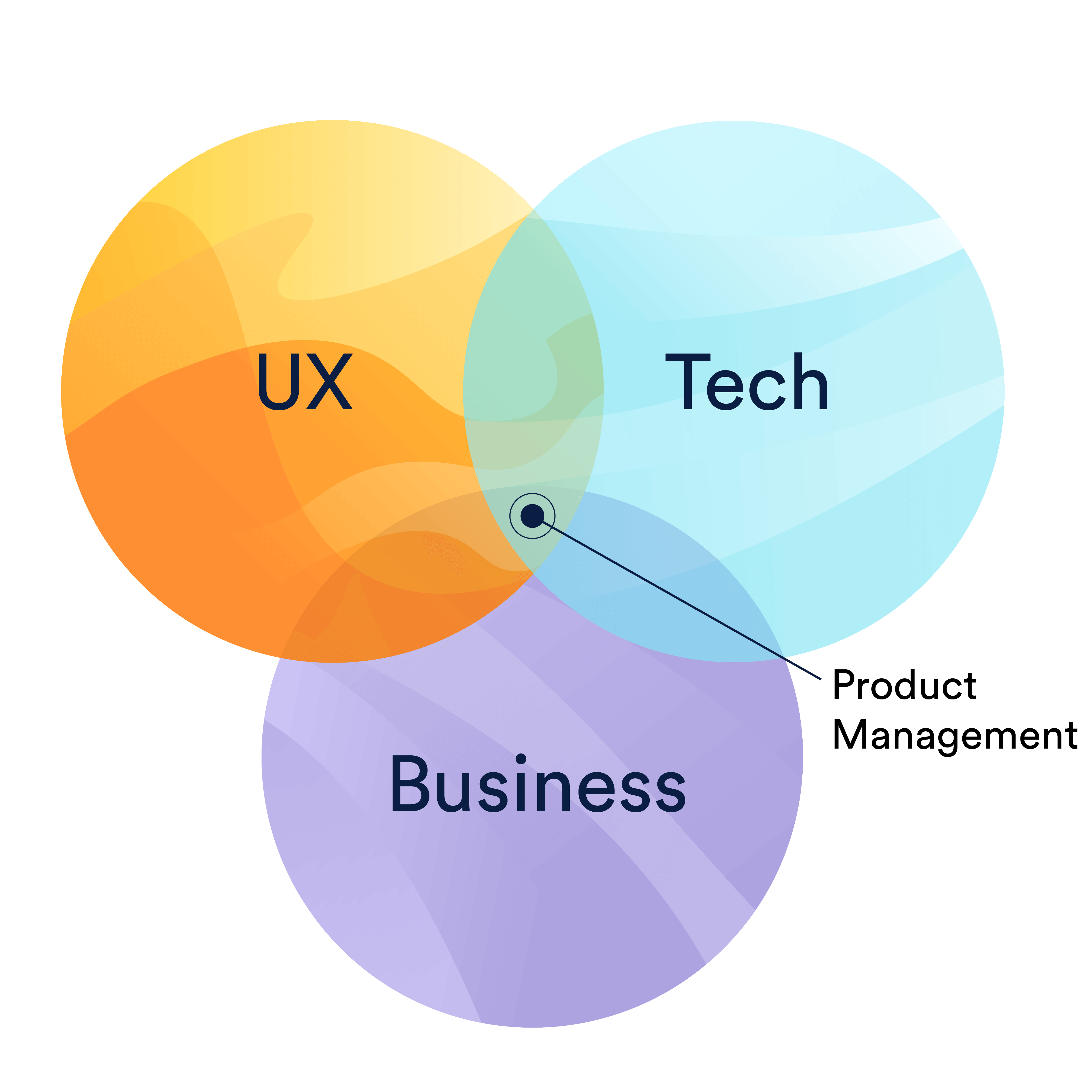 プロダクトマネージャーの責務と、UX、テクノロジー、ビジネスの重複を表したベン図 | アトラシアンアジャイルコーチ