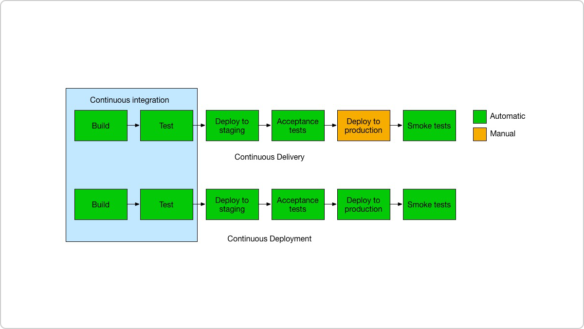 What are the differences between continuous integration, continuous delivery, and continuous deployment?