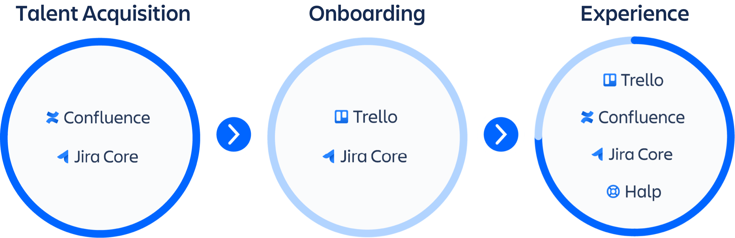 Afbeelding van talentaquisitieproducten: Confluence en Jira Core met producten om te onboarden: Trello en Jira Core