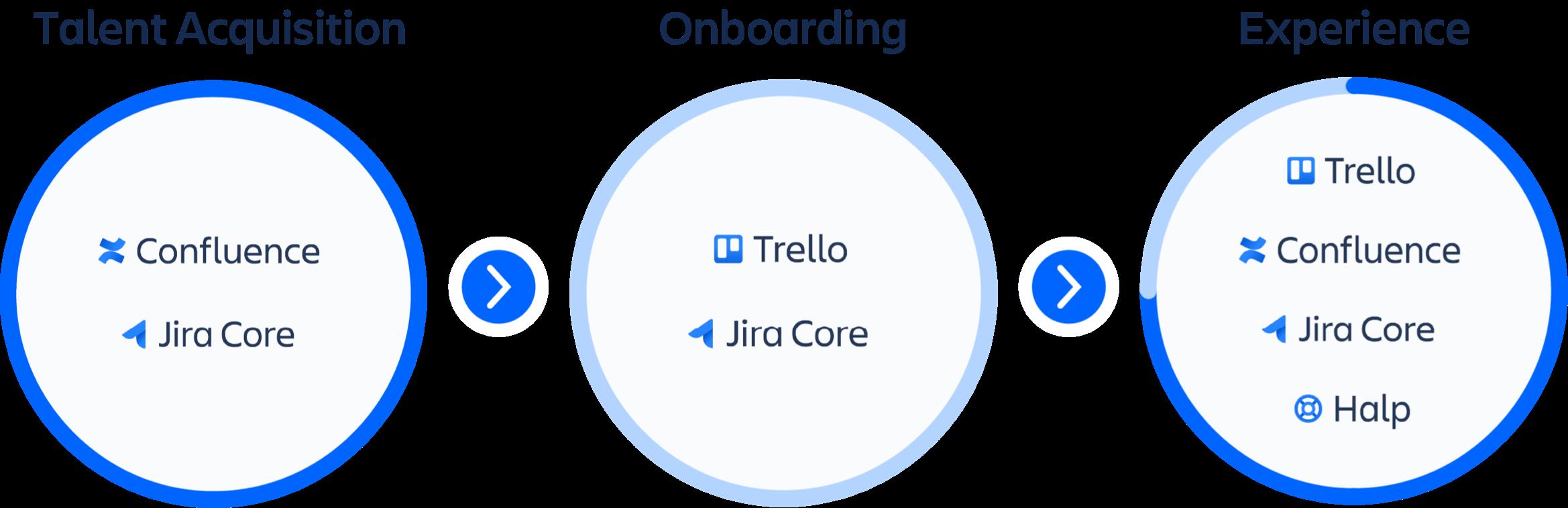 Immagine dei prodotti dedicati all'acquisizione di talenti Confluence e Jira Core con i prodotti per l'onboarding Trello e Jira Core