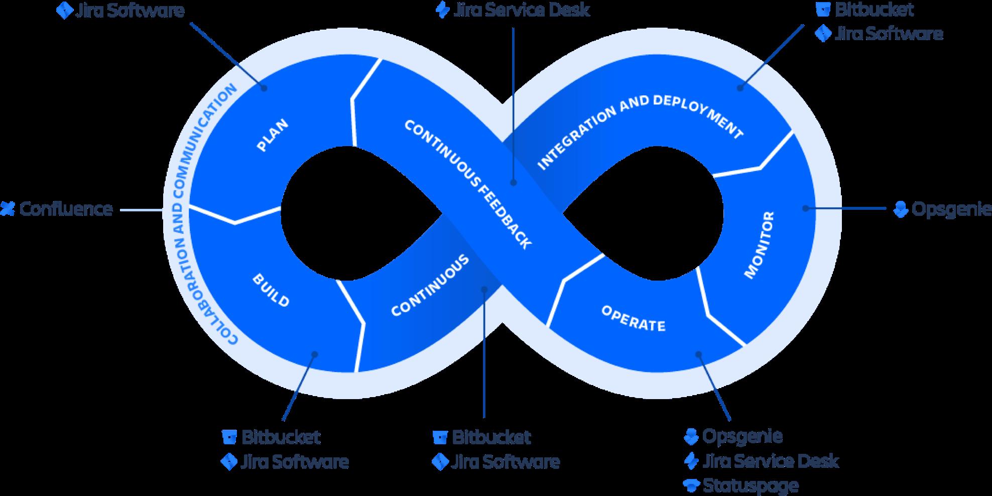 Ilustração de símbolo do infinito do DevOps
