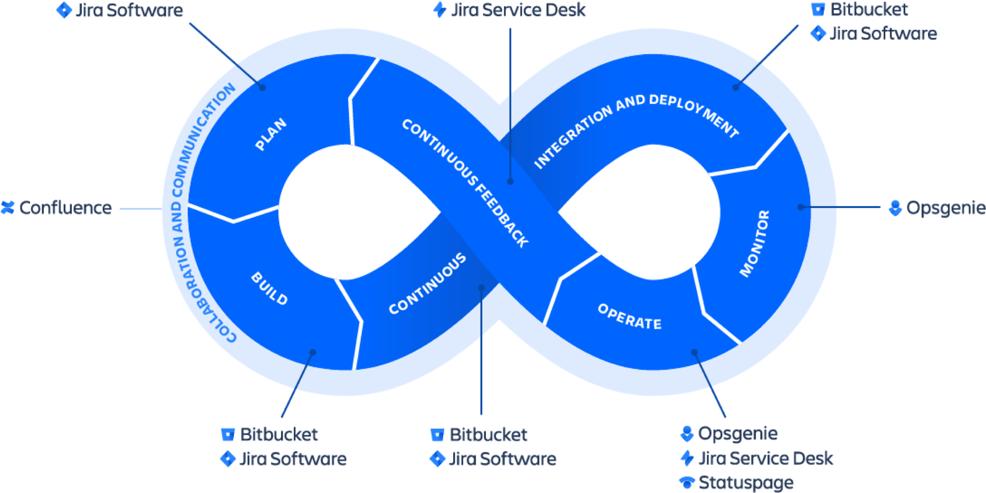 Devops infinity wheel illustration