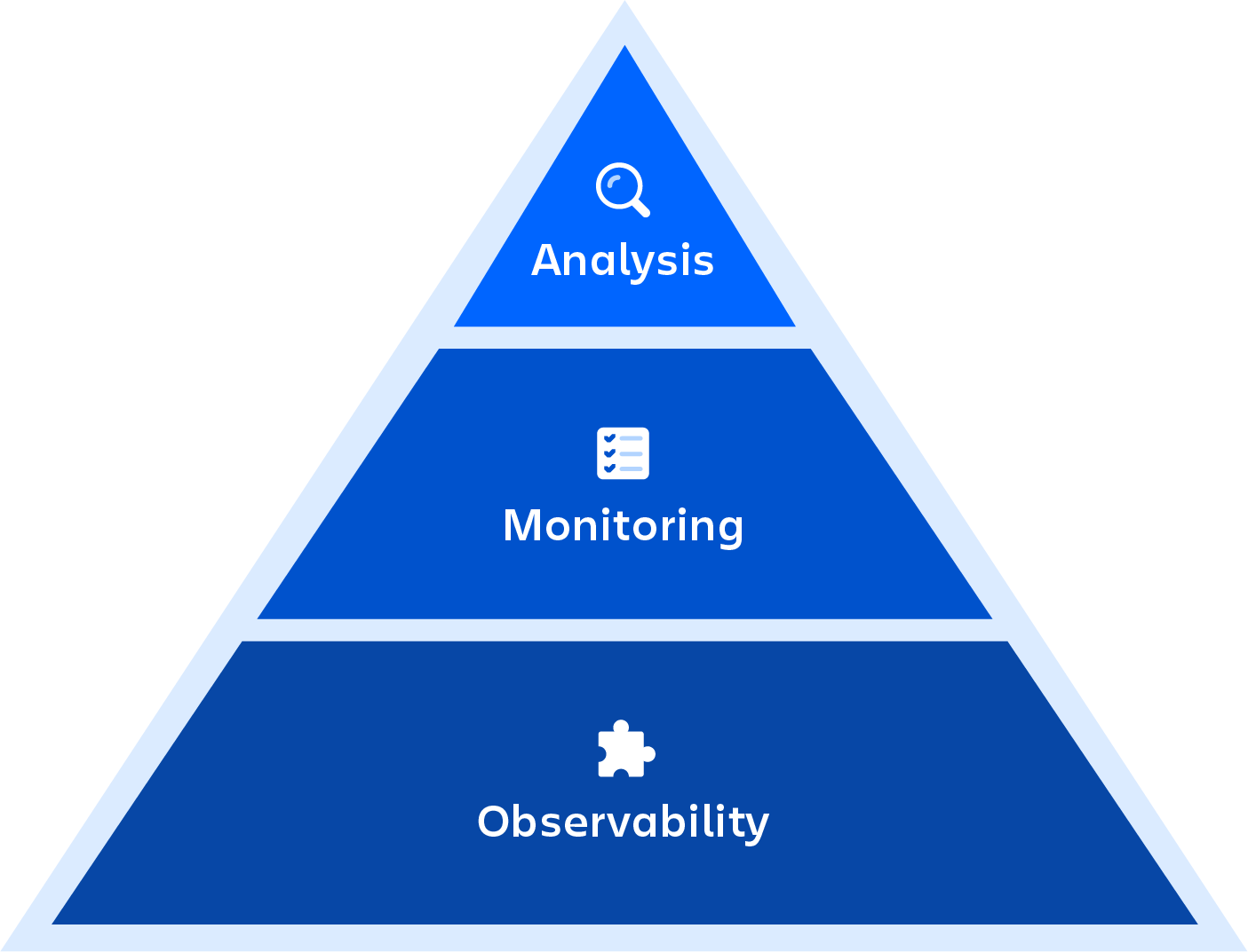 Monitoring versus observability diagram