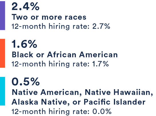2.4% Two or more races, 1.6% Black or African American, .5% Native American