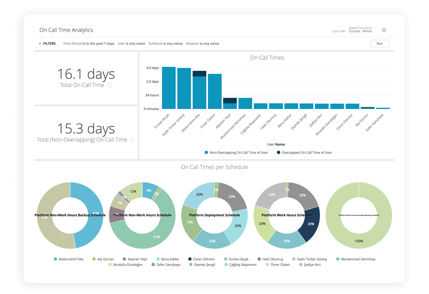 Screenshot eines Dashboards