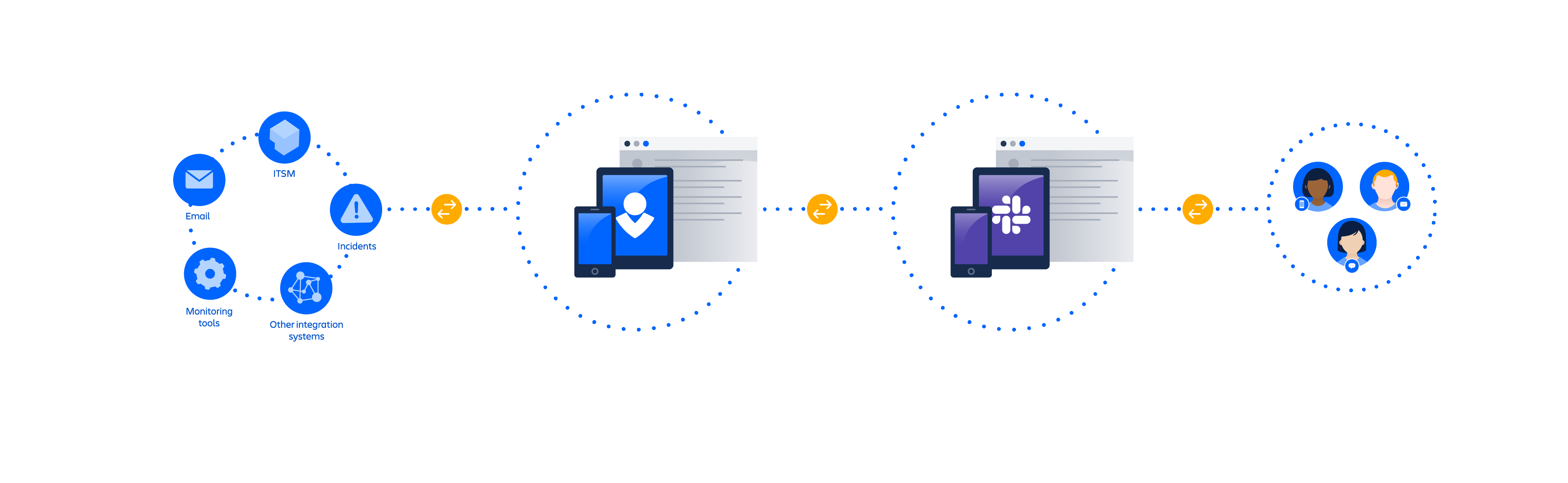 Slack 통합 다이어그램