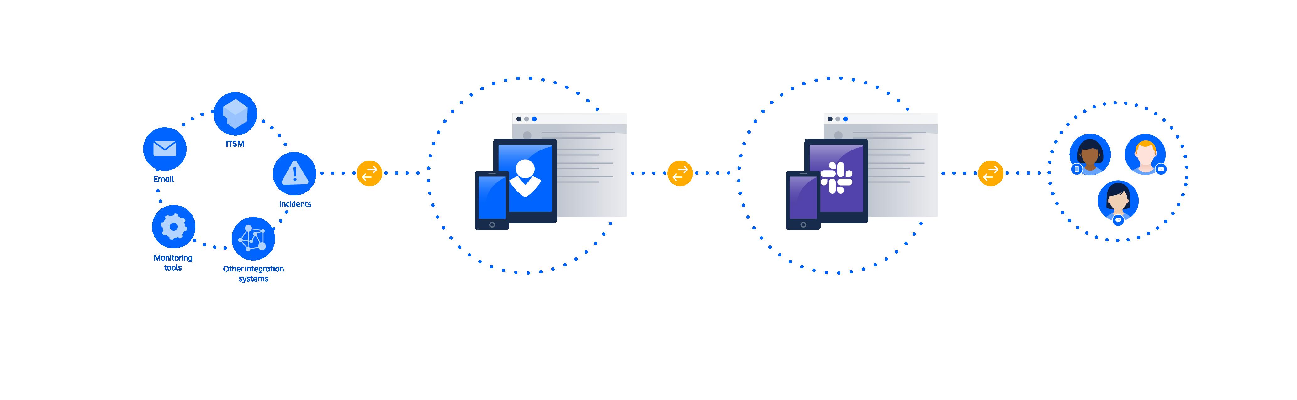 Diagram van Slack-integratie