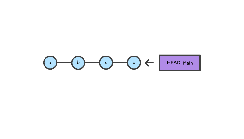 4узла, из которых «главный узел» является последним