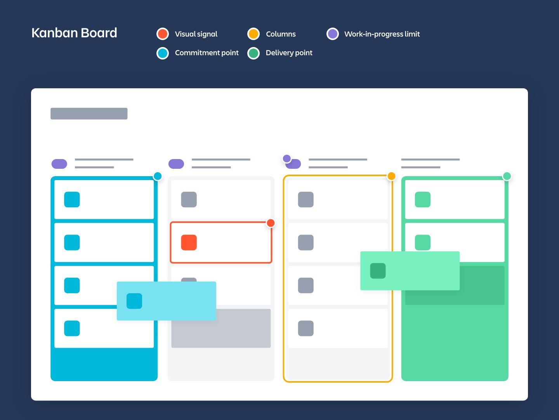 What is a Kanban Board?   Atlassian