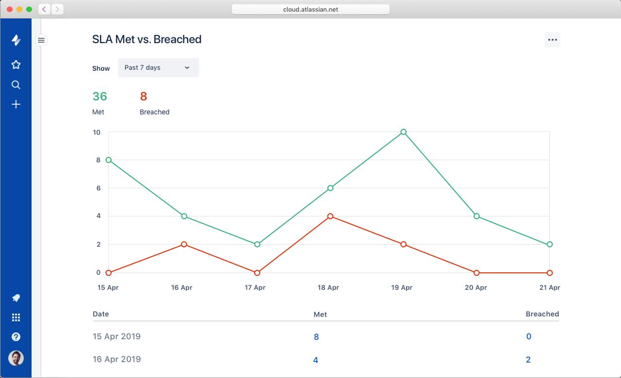 Captura de pantalla de informes y análisis