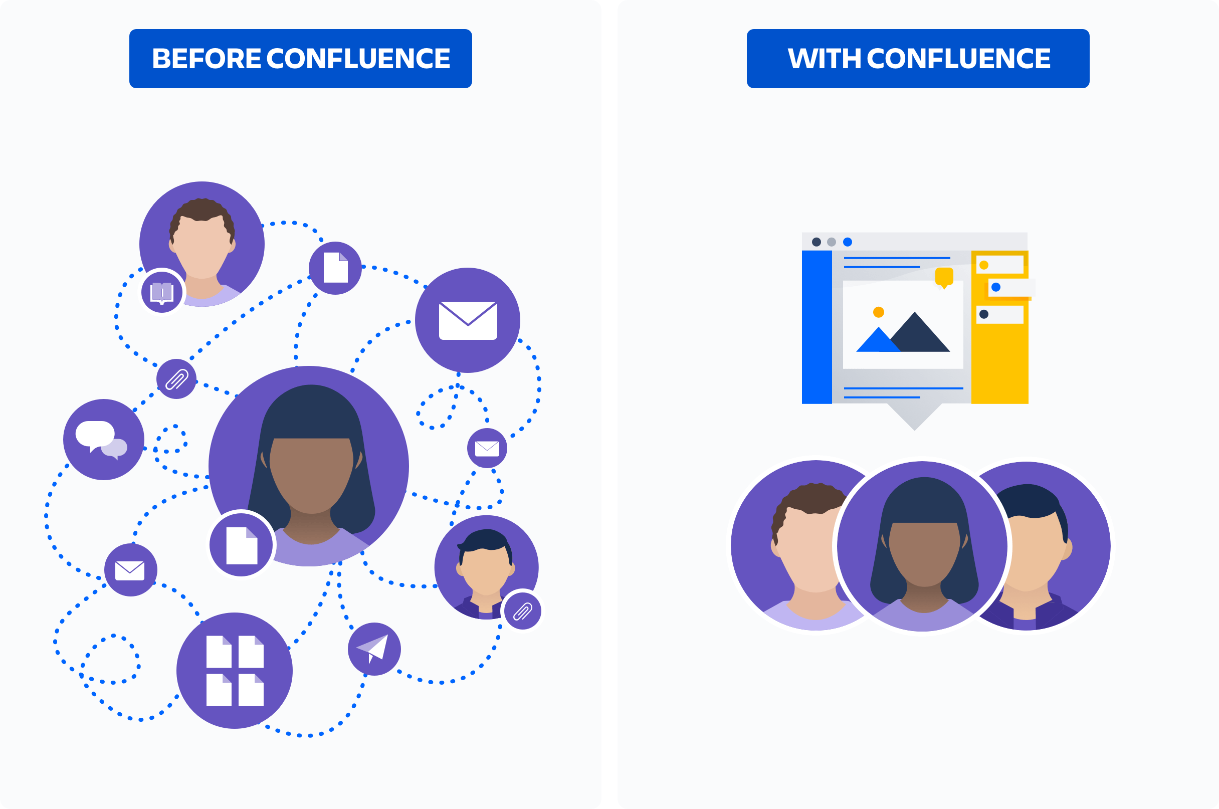 before and after confluence