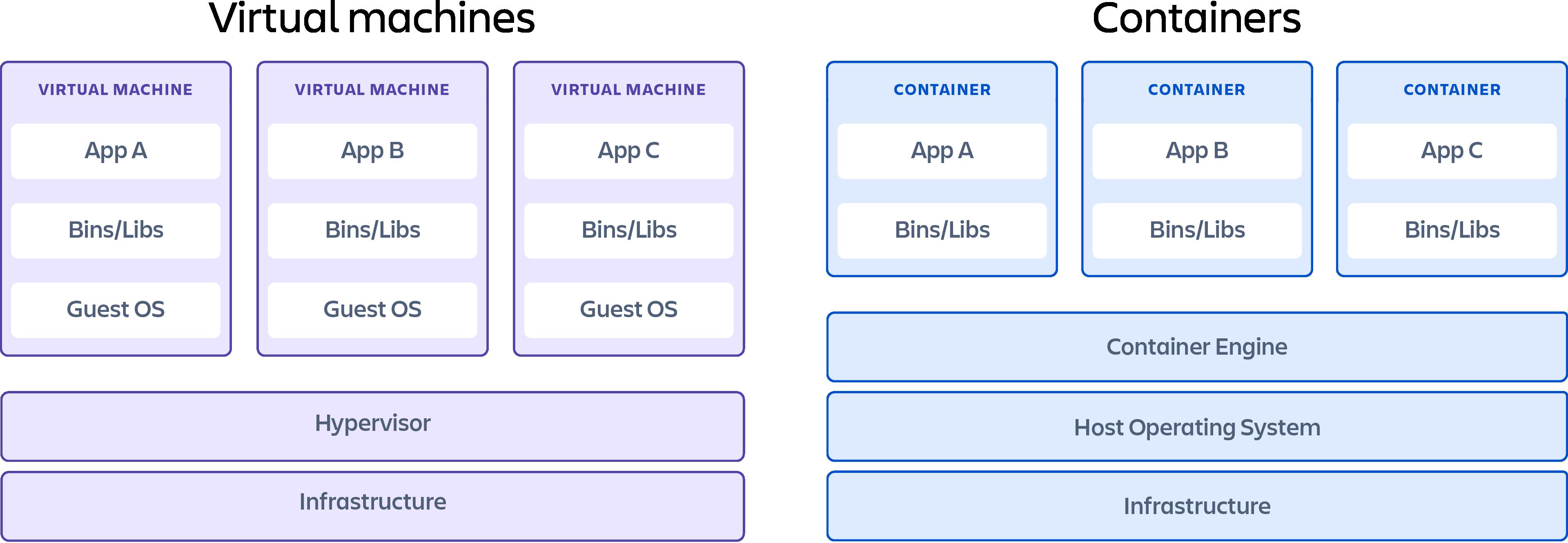 Контейнер, демонстрирующий различия между виртуальными машинами и контейнерами.