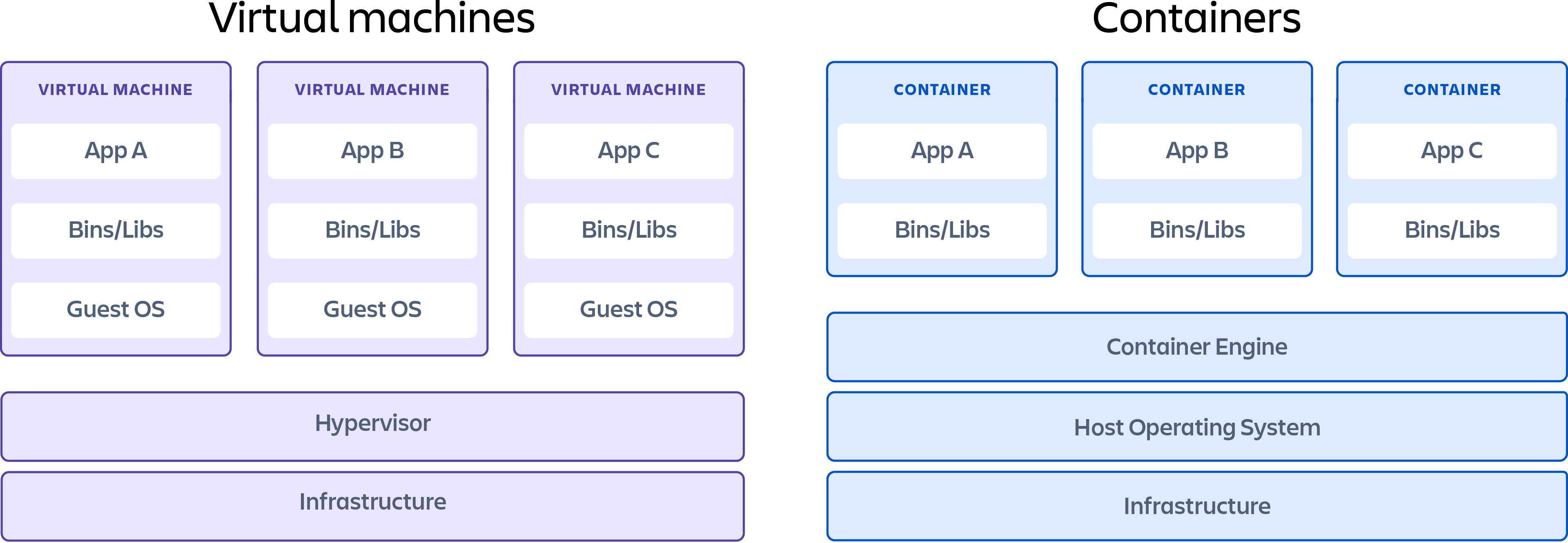 A container showing the differences between virtual machines and containers.