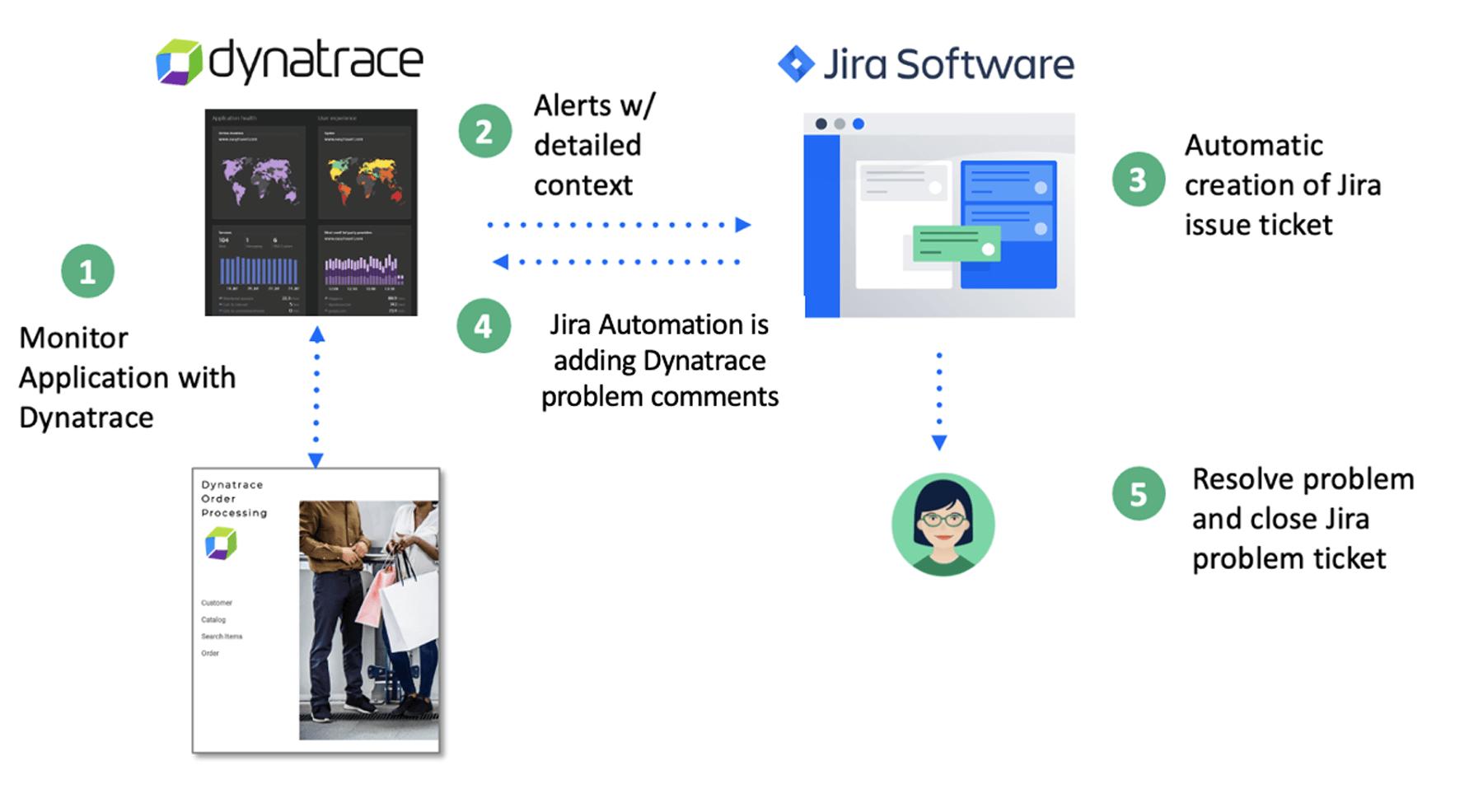 Diagram using dynatrace and jira