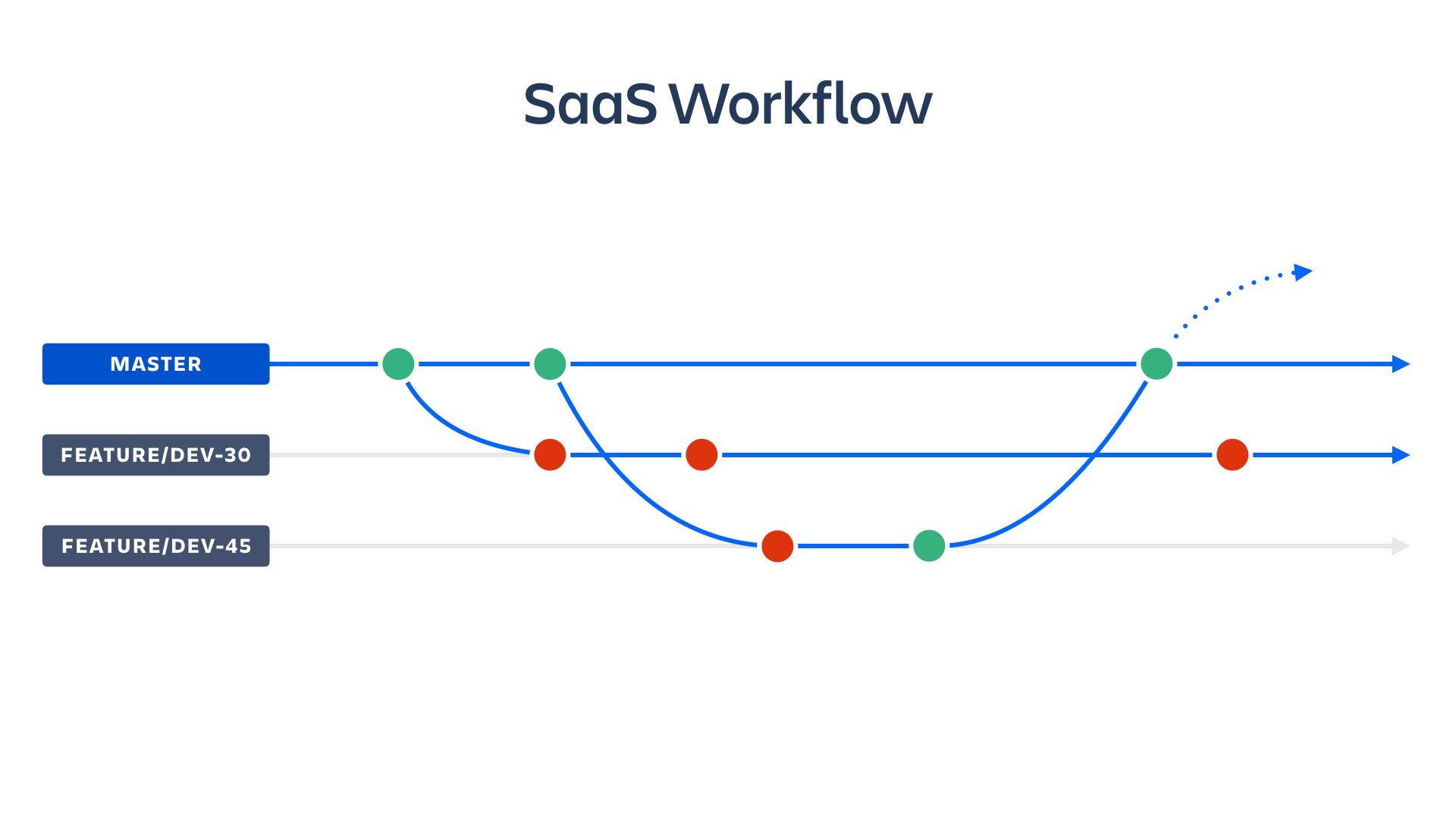 Captura de tela do fluxo de trabalho de SaaS | Atlassian CI/CD