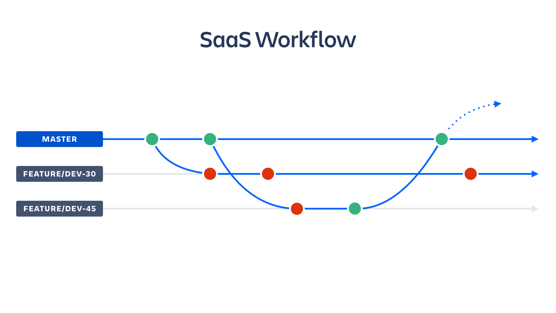 Captura de pantalla de flujos de trabajo SaaS | CI/CD de Atlassian
