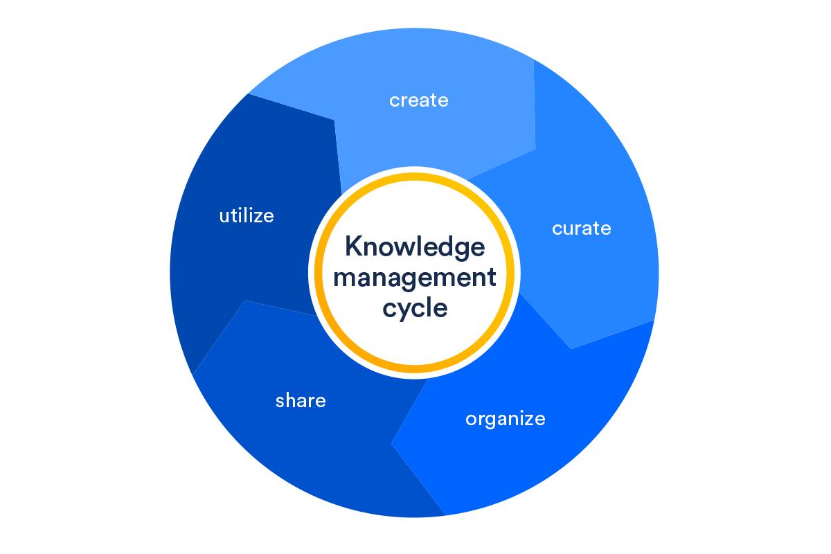 Cycle de gestion des connaissances: création, tri, organisation, partage, utilisation, création