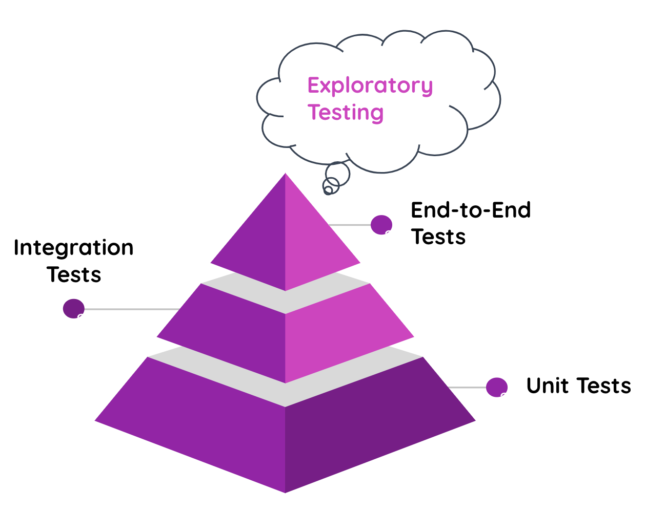 Exploratory testing pyramid